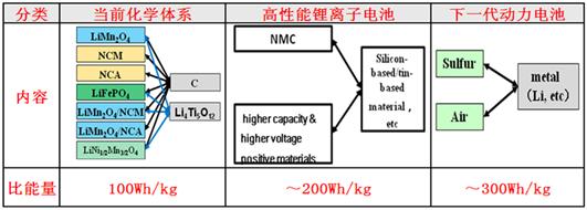 张新河:国内外新能源汽车概述与动力电池智能制造