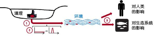 一篇文章看懂动力电池回收之一:污染与回收