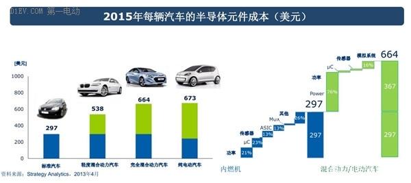 随着新能源汽车的快速发展,每辆车半导体元件所占的成本会越来越高.
